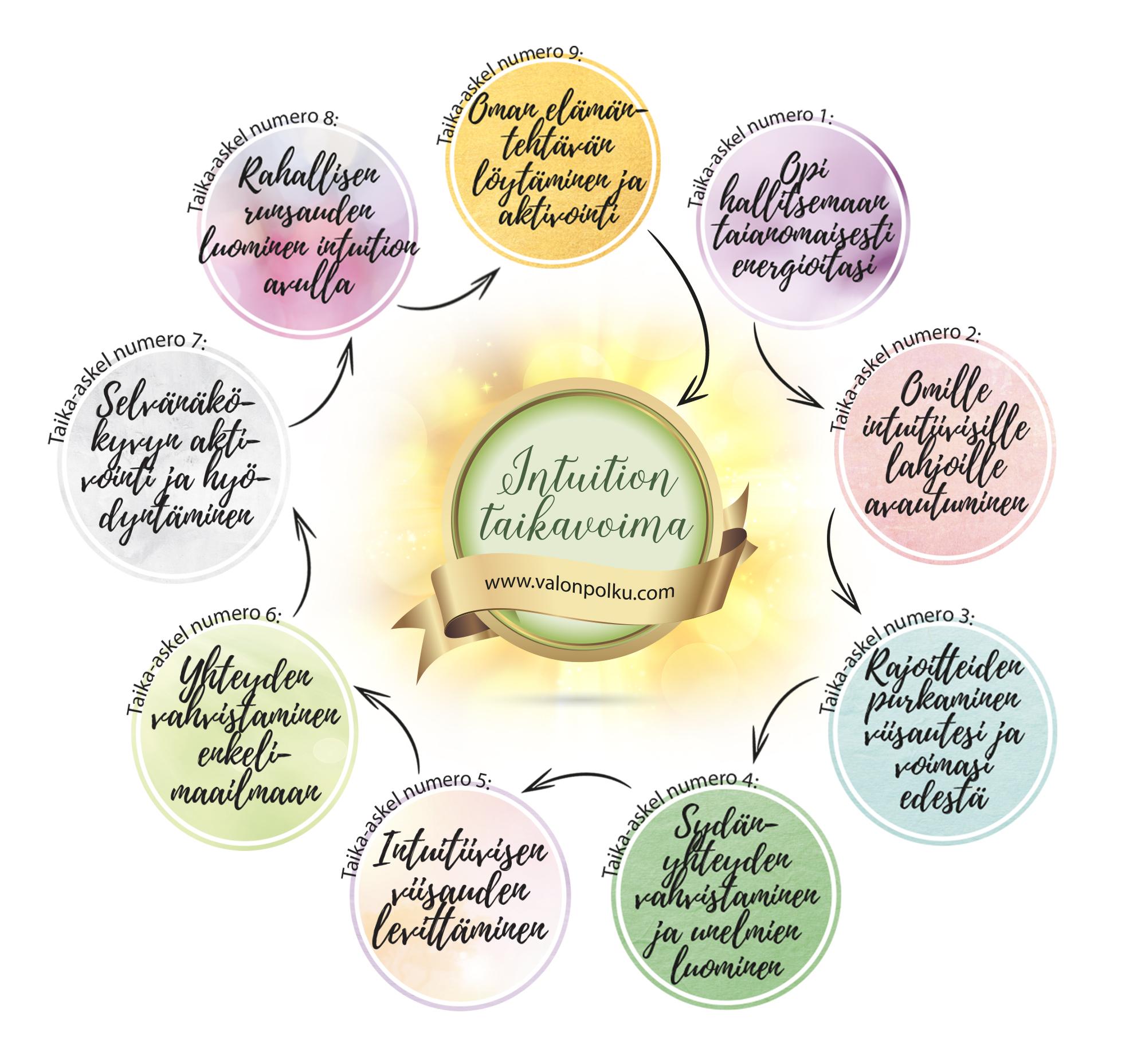askeleet-intuition-taikavoimaan